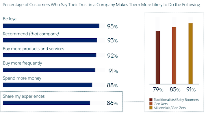 customer engagement: poll on results of customer trust