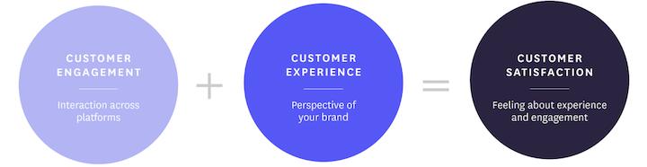 customer engagement vs experience vs satisfaction