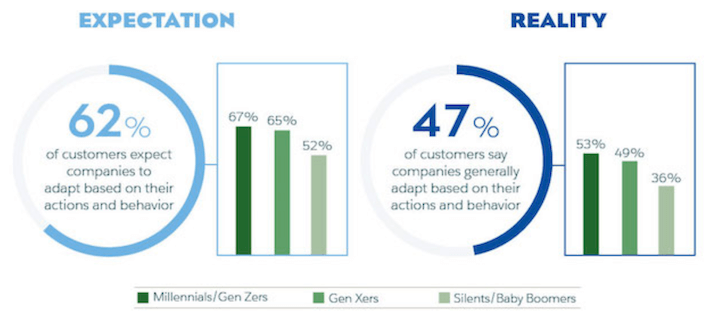 customer engagement strategy: customer expectations vs reality