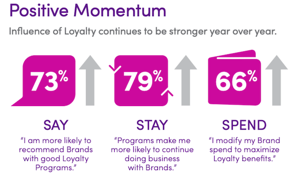 loyalty benefits of a good customer engagement strategy