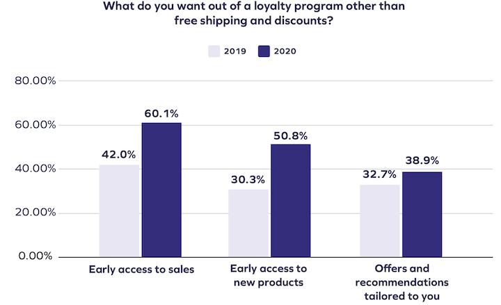 customer engagement strategy: loyalty program survey results