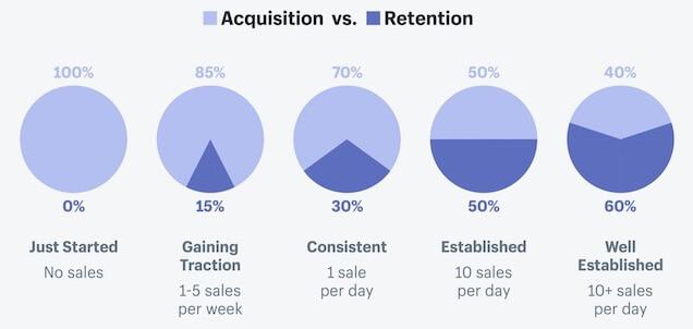 growth marketing strategy: acquisition vs retention
