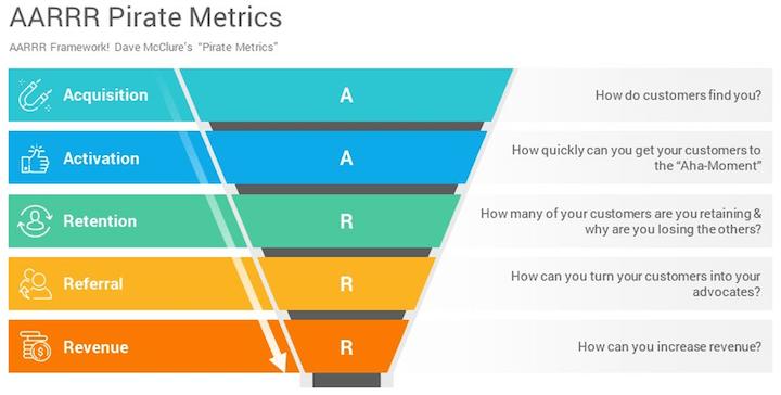 the AARRR framework for growth marketing